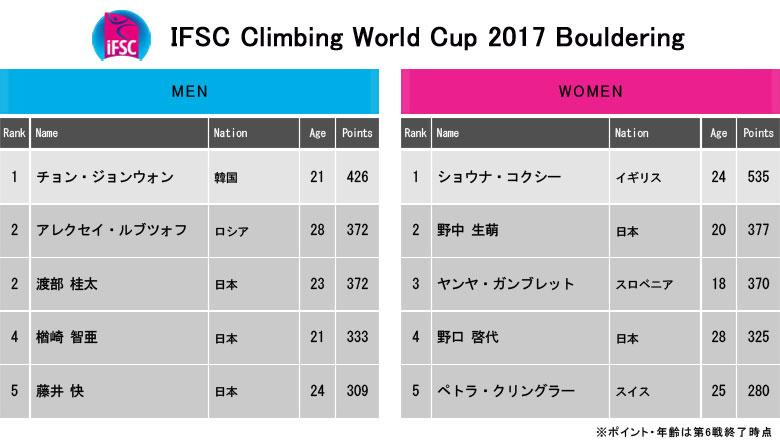 いよいよボルダリングW杯2017最終戦ミュンヘン大会が開催/渡部桂太、年間優勝の条件とは?